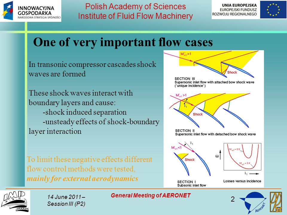 2 Polish Academy of Sciences Institute of Fluid Flow Machinery 14 June 2011 – Session III (P2) General Meeting of AERONET One of very important flow cases In transonic compressor cascades shock waves are formed These shock waves interact with boundary layers and cause: -shock induced separation -unsteady effects of shock-boundary layer interaction To limit these negative effects different flow control methods were tested, mainly for external aerodynamics