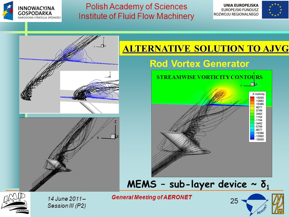 25 Polish Academy of Sciences Institute of Fluid Flow Machinery 14 June 2011 – Session III (P2) General Meeting of AERONET ALTERNATIVE SOLUTION TO AJVG STREAMWISE VORTICITY CONTOURS MEMS – sub-layer device ~ δ 1 Rod Vortex Generator
