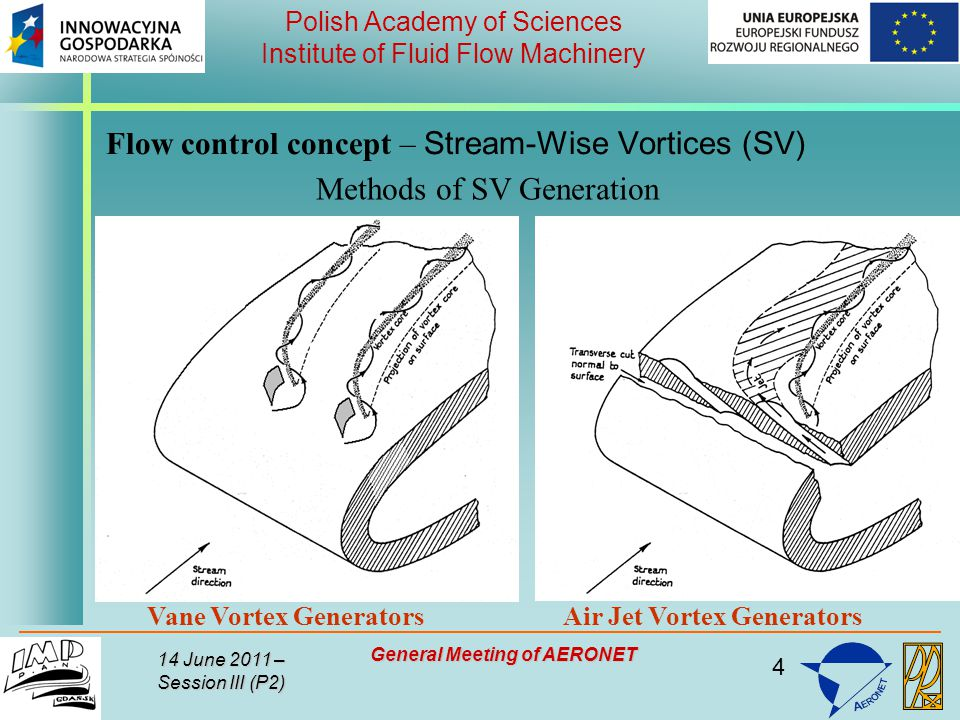 4 Polish Academy of Sciences Institute of Fluid Flow Machinery 14 June 2011 – Session III (P2) General Meeting of AERONET Flow control concept – Stream-Wise Vortices (SV) Methods of SV Generation Vane Vortex Generators Air Jet Vortex Generators