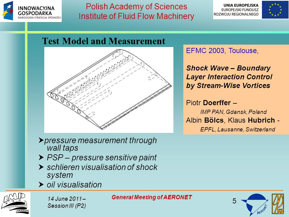 5 Polish Academy of Sciences Institute of Fluid Flow Machinery 14 June 2011 – Session III (P2) General Meeting of AERONET Test Model and Measurement Techniques  pressure measurement through wall taps  PSP – pressure sensitive paint  schlieren visualisation of shock system  oil visualisation EFMC 2003, Toulouse, Shock Wave – Boundary Layer Interaction Control by Stream-Wise Vortices Piotr Doerffer – IMP PAN, Gdansk, Poland Albin Bölcs, Klaus Hubrich - EPFL, Lausanne, Switzerland