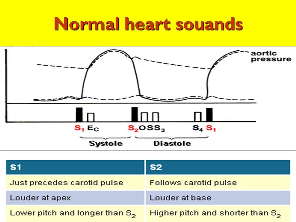 Normal Normal heart souands