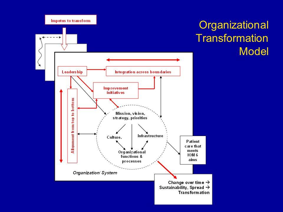 Organizational Transformation Model