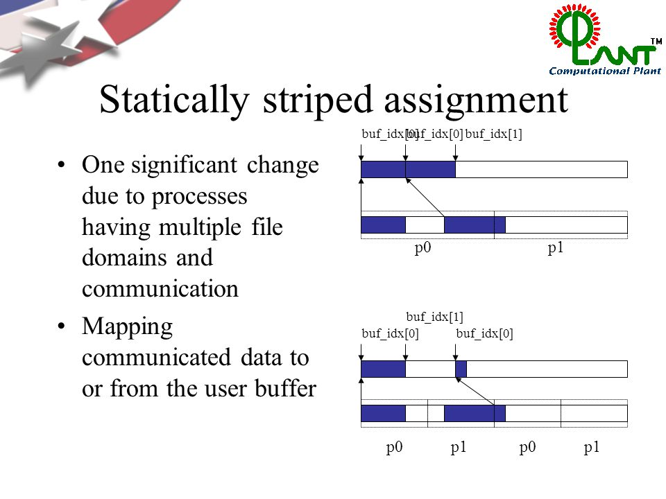 Statically striped assignment One significant change due to processes having multiple file domains and communication Mapping communicated data to or from the user buffer p0p1p0p1 p0p1 buf_idx[0] buf_idx[1] buf_idx[0]buf_idx[1] buf_idx[0]