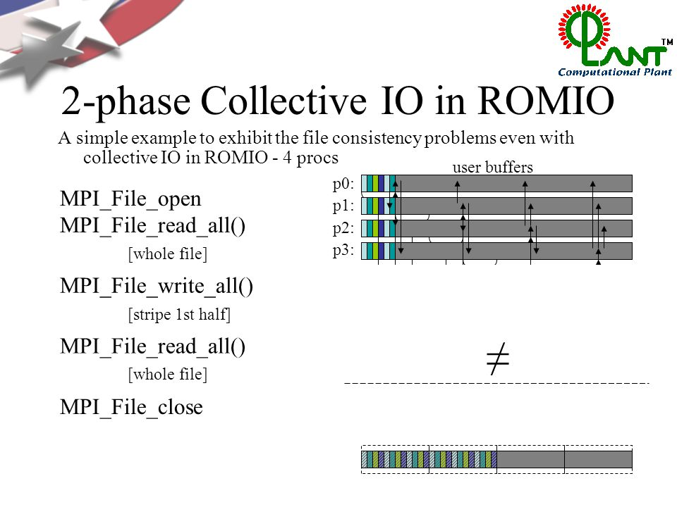 2-phase Collective IO in ROMIO A simple example to exhibit the file consistency problems even with collective IO in ROMIO - 4 procs p0: p1: p2: p3: client-side file caches p0: p1: p2: p3: user buffers MPI_File_open MPI_File_read_all() [whole file] MPI_File_read_all() [whole file] MPI_File_write_all() [stripe 1st half] ≠ MPI_File_close