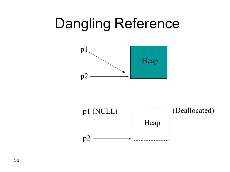 33 Dangling Reference Heap p1 p2 Heap p1 (NULL) p2 (Deallocated)