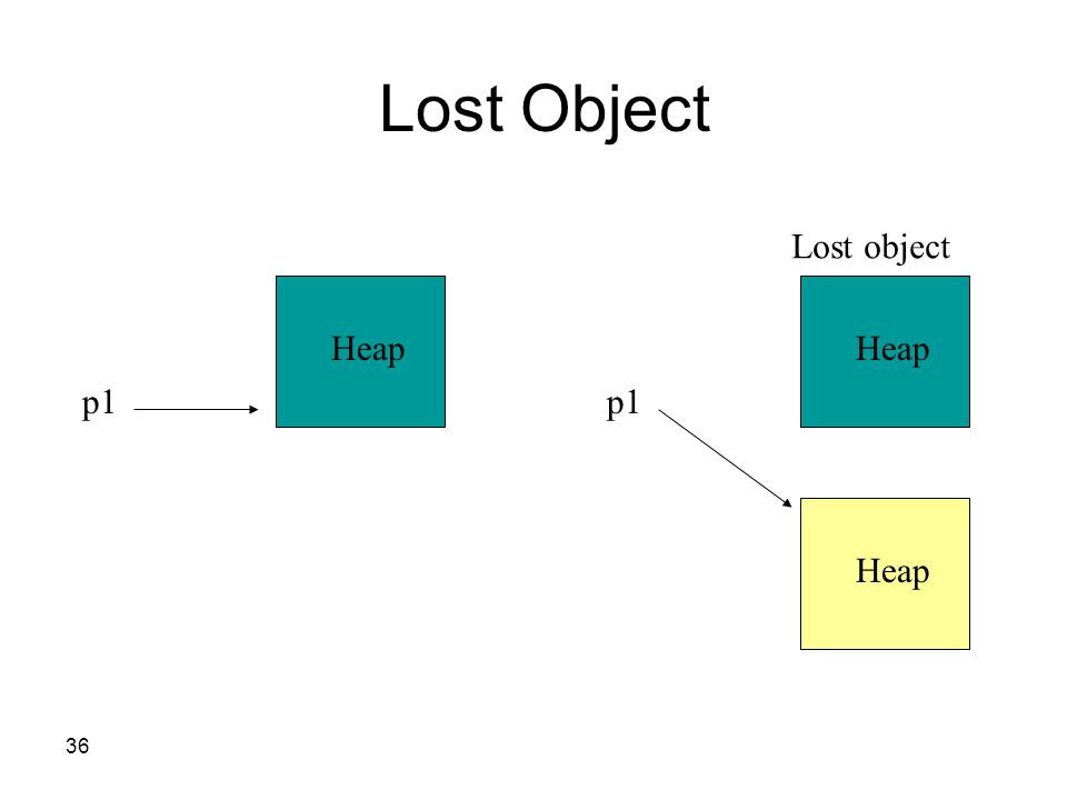 36 Lost Object Heap p1 Heap p1 Heap Lost object