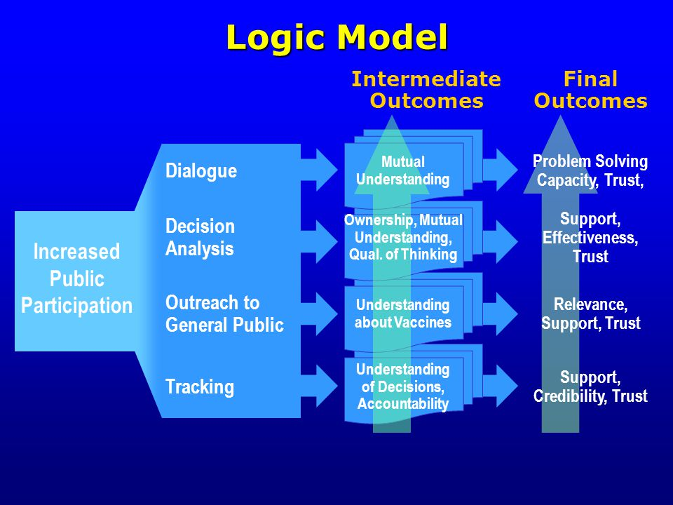 Intermediate Outcomes Final Outcomes Dialogue Mutual Understanding Problem Solving Capacity, Trust, Decision Analysis Ownership, Mutual Understanding, Qual.