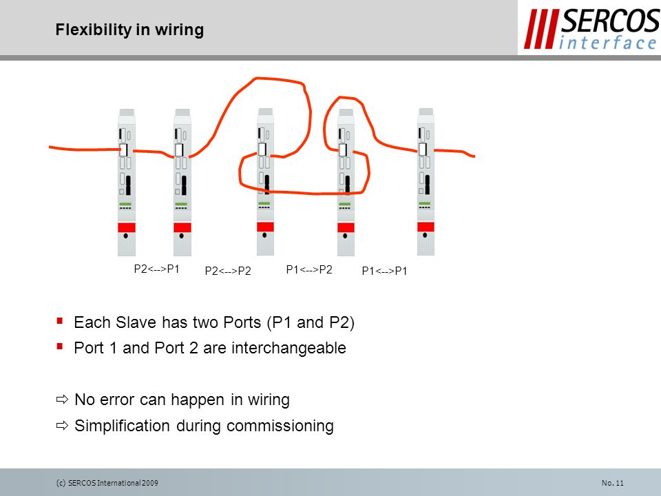 (c) SERCOS International 2009No. 11 Flexibility in wiring P2 P1 P2 P1 P2 P1  Each Slave has two Ports (P1 and P2)  Port 1 and Port 2 are interchange