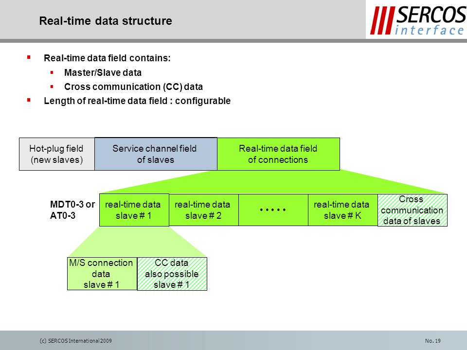 (c) SERCOS International 2009No. 19 Real-time data structure  Real-time data field contains:  Master/Slave data  Cross communication (CC) data  Le