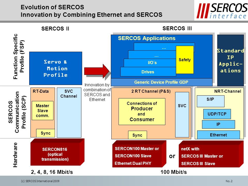 (c) SERCOS International 2009No. 2 Evolution of SERCOS Innovation by Combining Ethernet and SERCOS Servo & Motion Profile SERCON816 (optical transmiss