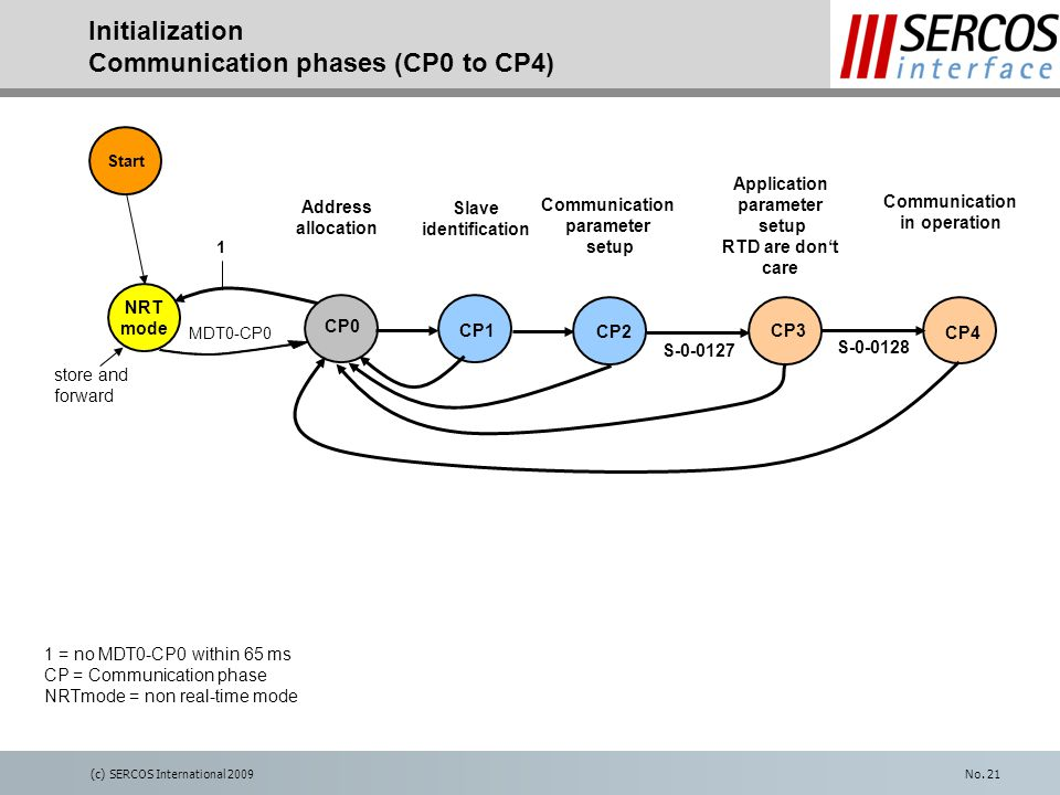 (c) SERCOS International 2009No. 21 Initialization Communication phases (CP0 to CP4) CP1 CP3 CP2 CP4 CP0 NRT mode MDT0-CP0 1 1 = no MDT0-CP0 within 65
