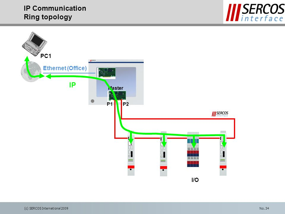 (c) SERCOS International 2009No. 34 IP Communication Ring topology I/O IP Ethernet (Office) PC1 Master P1P2