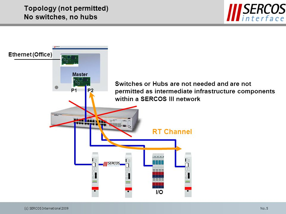 (c) SERCOS International 2009No. 5 Topology (not permitted) No switches, no hubs Master I/O RT Channel Ethernet (Office) P2 P1 Switches or Hubs are no