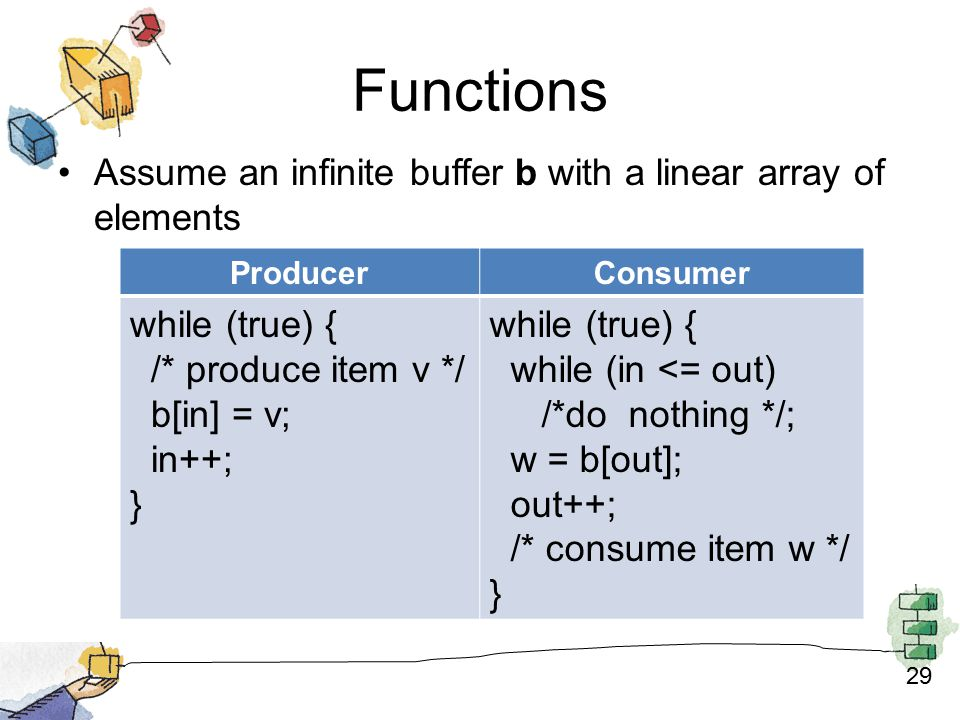 29 Functions ProducerConsumer while (true) { /* produce item v */ b[in] = v; in++; } while (true) { while (in <= out) /*do nothing */; w = b[out]; out++; /* consume item w */ } Assume an infinite buffer b with a linear array of elements