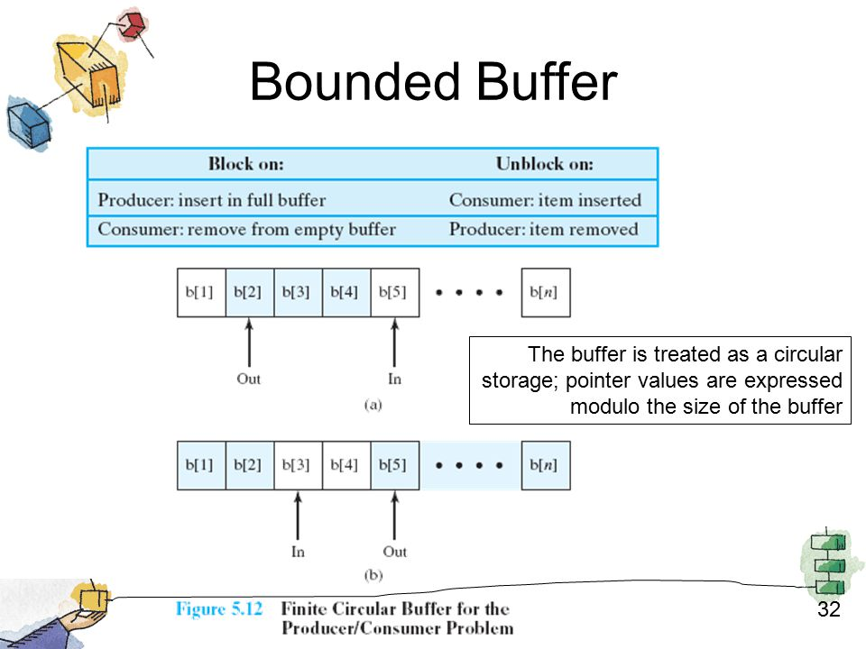 32 Bounded Buffer The buffer is treated as a circular storage; pointer values are expressed modulo the size of the buffer