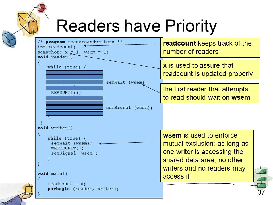 37 Readers have Priority wsem is used to enforce mutual exclusion: as long as one writer is accessing the shared data area, no other writers and no readers may access it the first reader that attempts to read should wait on wsem readcount keeps track of the number of readers x is used to assure that readcount is updated properly