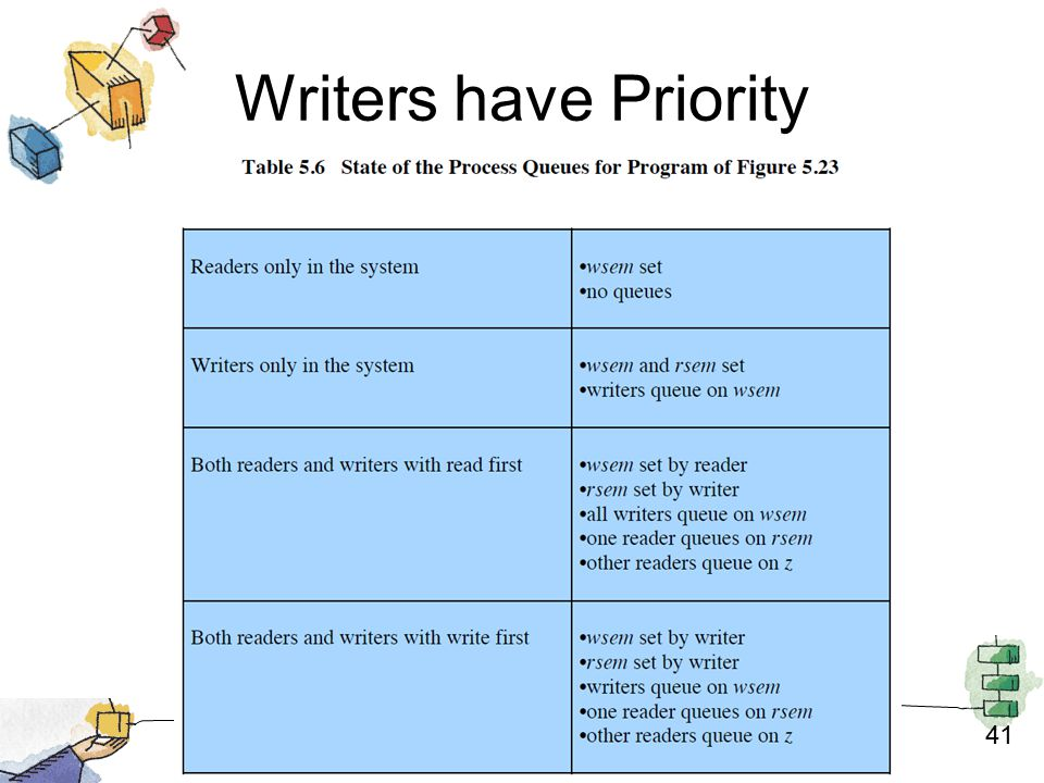 41 Writers have Priority