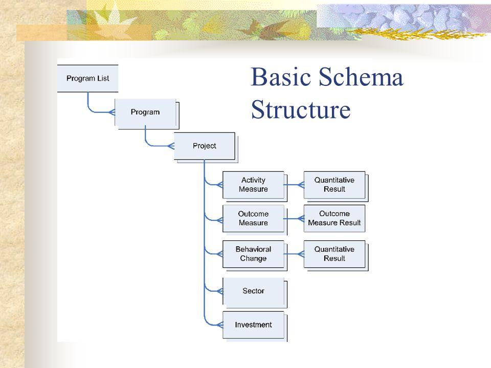 Basic Schema Structure