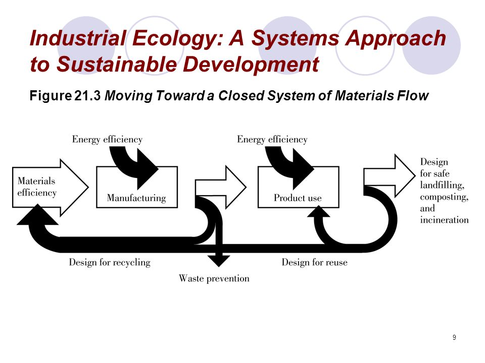 9 Industrial Ecology: A Systems Approach to Sustainable Development Figure 21.3 Moving Toward a Closed System of Materials Flow