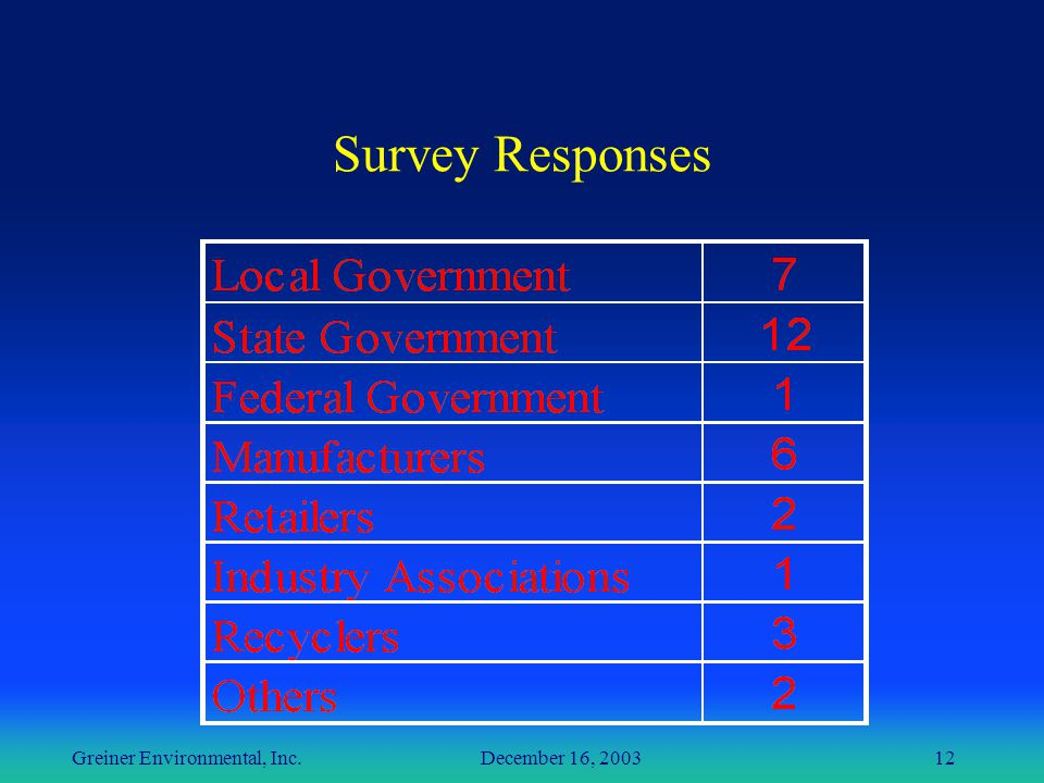 Greiner Environmental, Inc. December 16, 200312 Survey Responses