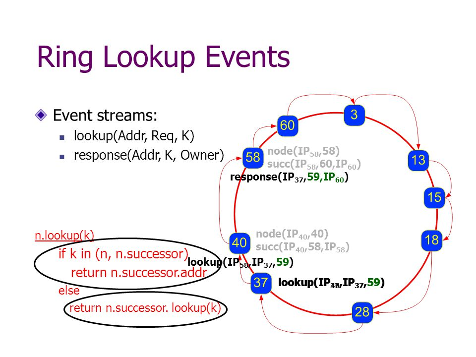 lookup(IP 40,IP 37,59) Ring Lookup Events node(IP 40,40) succ(IP 40,58,IP 58 ) Event streams: lookup(Addr, Req, K) response(Addr, K, Owner) lookup(IP 37,IP 37,59) response(IP 37,59,IP 60 ) lookup(IP 58,IP 37,59) node(IP 58,58) succ(IP 58,60,IP 60 ) n.lookup(k) if k in (n, n.successor) return n.successor.addr else return n.successor.