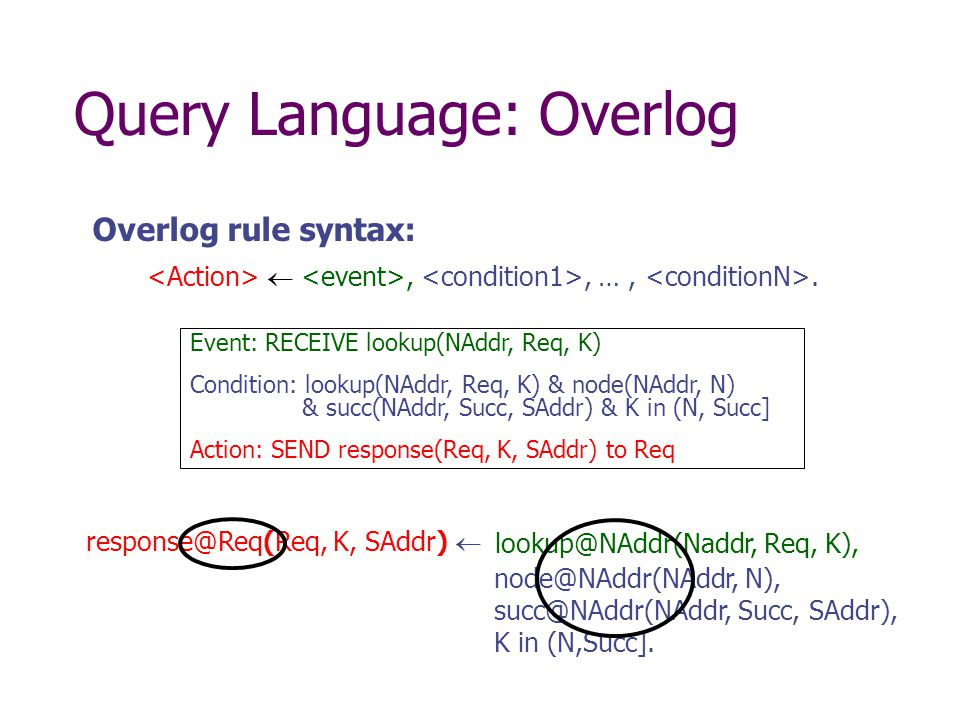 Query Language: Overlog Event: RECEIVE lookup(NAddr, Req, K) Condition: lookup(NAddr, Req, K) & node(NAddr, N) & succ(NAddr, Succ, SAddr) & K in (N, Succ] Action: SEND response(Req, K, SAddr) to Req K, SAddr)  Req, K), N), Succ, SAddr), K in (N,Succ].