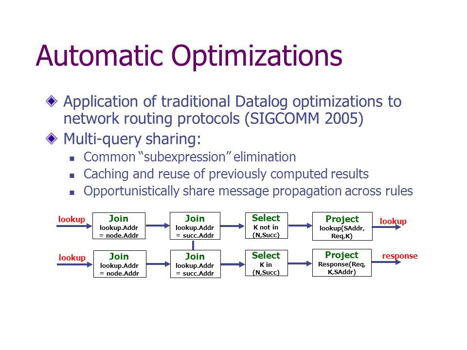 Automatic Optimizations Application of traditional Datalog optimizations to network routing protocols (SIGCOMM 2005) Multi-query sharing: Common subexpression elimination Caching and reuse of previously computed results Opportunistically share message propagation across rules Join lookup.Addr = node.Addr Join lookup.Addr = succ.Addr lookup Select K not in (N,Succ) Project lookup(SAddr, Req,K) lookup Project Response(Req, K,SAddr) Select K in (N,Succ) response Join lookup.Addr = node.Addr lookup Join lookup.Addr = succ.Addr