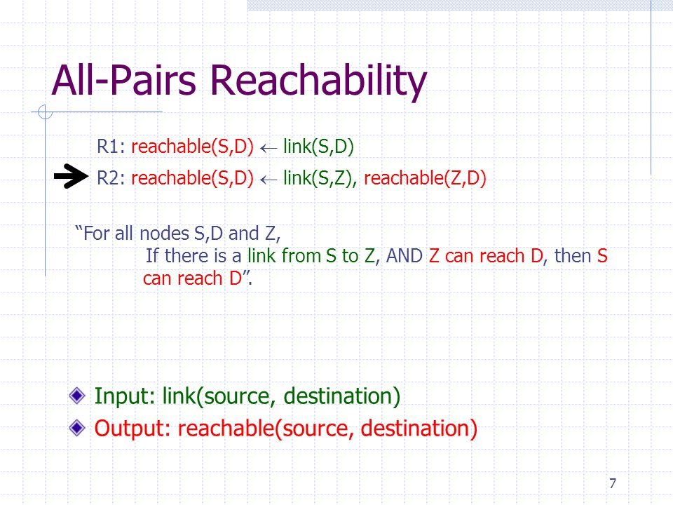 7 All-Pairs Reachability R2: reachable(S,D)  link(S,Z), reachable(Z,D) R1: reachable(S,D)  link(S,D) Input: link(source, destination) Output: reachable(source, destination) For all nodes S,D and Z, If there is a link from S to Z, AND Z can reach D, then S can reach D .