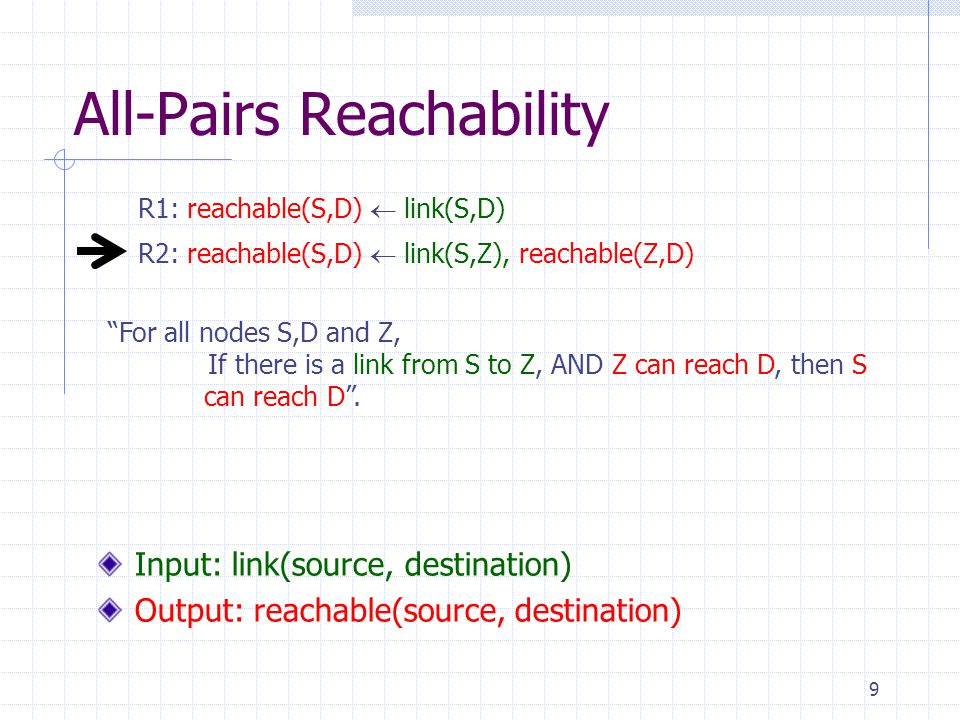 9 All-Pairs Reachability R2: reachable(S,D)  link(S,Z), reachable(Z,D) R1: reachable(S,D)  link(S,D) Input: link(source, destination) Output: reachable(source, destination) For all nodes S,D and Z, If there is a link from S to Z, AND Z can reach D, then S can reach D .