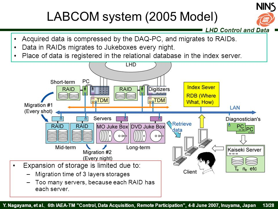 LHD Control and Data Y. Nagayama, et al.,6th IAEA-TM
