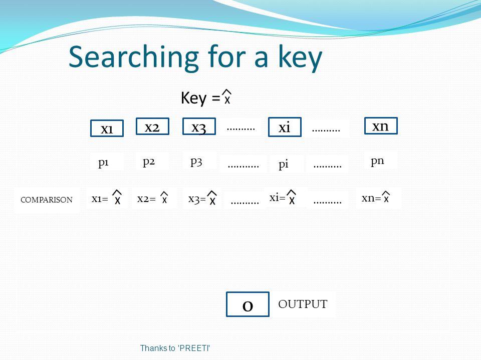 Searching for a key Key = x1 x2 xn x3 p1p pnpp3p p2p x1= xn= x3== x2== …….… 0 COMPARISON OUTPUT Thanks to PREETI xi …….… ….….… …….… pip xi==