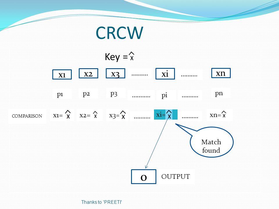 CRCW Key = x1 x2 xn x3 p1p pnpp3p p2p x1= xn= x3== x2== …….… 0 COMPARISON OUTPUT Thanks to PREETI xi …….… ….….… …….… pip xi== Match Match found