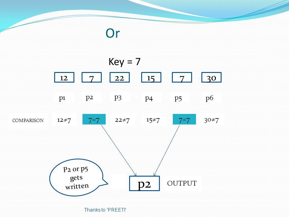 Or Key = 7 12 7 30 22 p1p p6p p3p p2p 12≠7 p2 COMPARISON OUTPUT 15 7 p4p p5p 30≠7 7=7 15≠7 22≠7 7=7 P2 or p5 gets written Thanks to PREETI