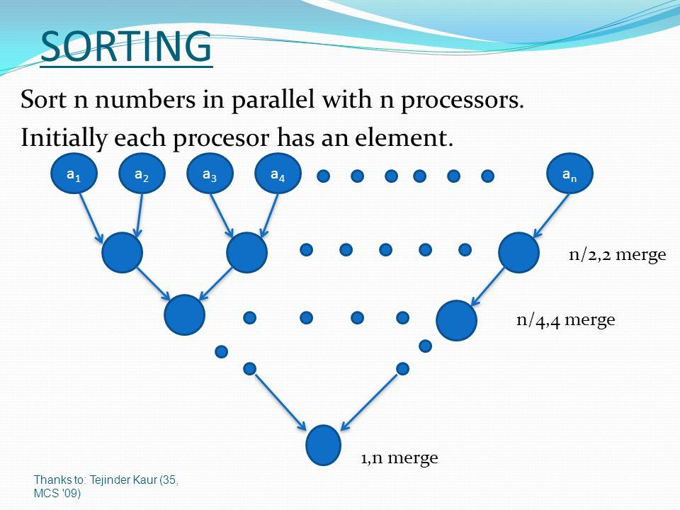 Thanks to: Tejinder Kaur (35, MCS 09) SORTING Sort n numbers in parallel with n processors.