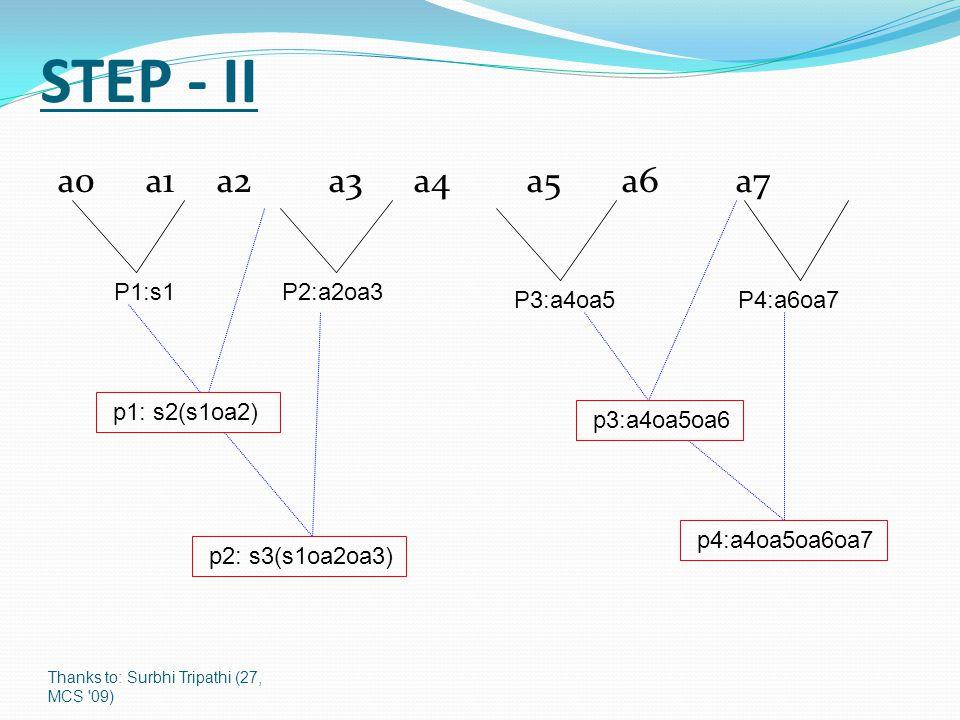 Thanks to: Surbhi Tripathi (27, MCS 09) STEP - II a 0 a 1 a 2 a 3 a 4 a 5 a 6 a 7 P1:s1P2:a2oa3 P3:a4oa5P4:a6oa7 p2: s3(s1oa2oa3) p3:a4oa5oa6 p4:a4oa5oa6oa7 p1: s2(s1oa2)