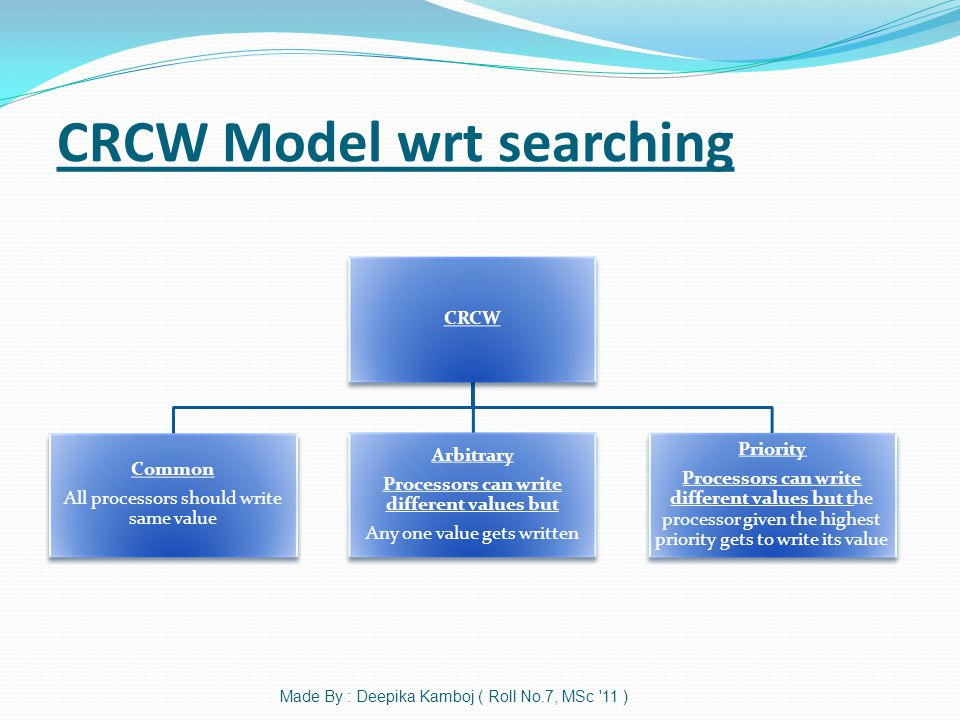 CRCW Model wrt searching Made By : Deepika Kamboj ( Roll No.7, MSc 11 ) CRCW Common All processors should write same value Arbitrary Processors can write different values but Any one value gets written Priority Processors can write different values but the processor given the highest priority gets to write its value