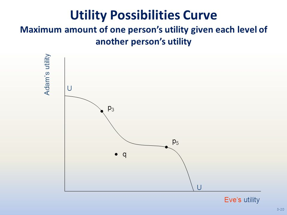 Utility Possibilities Curve Maximum amount of one person's utility given each level of another person's utility Eve's utility Adam's utility U U p3p3