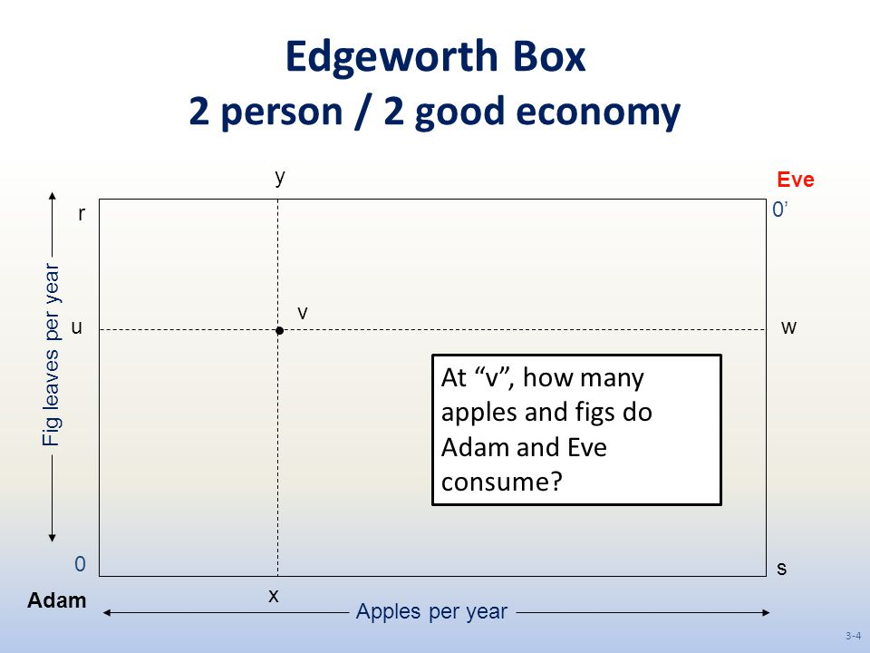 "Edgeworth Box 2 person / 2 good economy Adam Eve 0 0' s r Apples per year Fig leaves per year v wu y x At ""v"", how many apples and figs do Adam and Ev"
