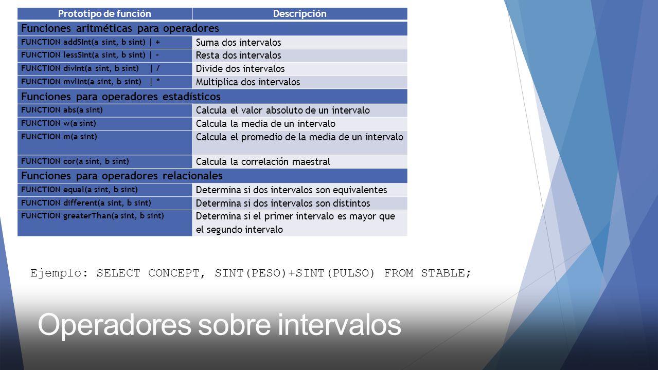 Ejemplo: SELECT CONCEPT, SINT(PESO)+SINT(PULSO) FROM STABLE; Prototipo de funciónDescripción Funciones aritméticas para operadores FUNCTION addSInt(a sint, b sint) | + Suma dos intervalos FUNCTION lessSInt(a sint, b sint) | - Resta dos intervalos FUNCTION divInt(a sint, b sint) | / Divide dos intervalos FUNCTION mvlInt(a sint, b sint) | * Multiplica dos intervalos Funciones para operadores estadísticos FUNCTION abs(a sint) Calcula el valor absoluto de un intervalo FUNCTION w(a sint) Calcula la media de un intervalo FUNCTION m(a sint) Calcula el promedio de la media de un intervalo FUNCTION cor(a sint, b sint) Calcula la correlación maestral Funciones para operadores relacionales FUNCTION equal(a sint, b sint) Determina si dos intervalos son equivalentes FUNCTION different(a sint, b sint) Determina si dos intervalos son distintos FUNCTION greaterThan(a sint, b sint) Determina si el primer intervalo es mayor que el segundo intervalo
