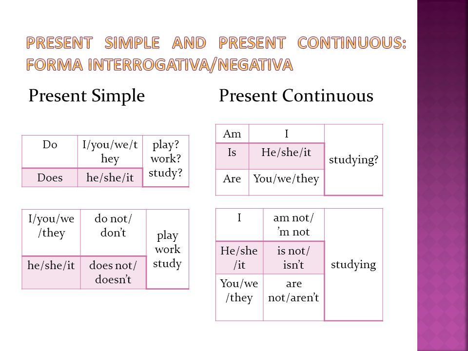 Present SimplePresent Continuous DoI/you/we/t hey play? work? study? Doeshe/she/it I/you/we /they do not/ don't play work study he/she/itdoes not/ doe