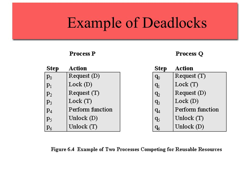 Example of Deadlocks