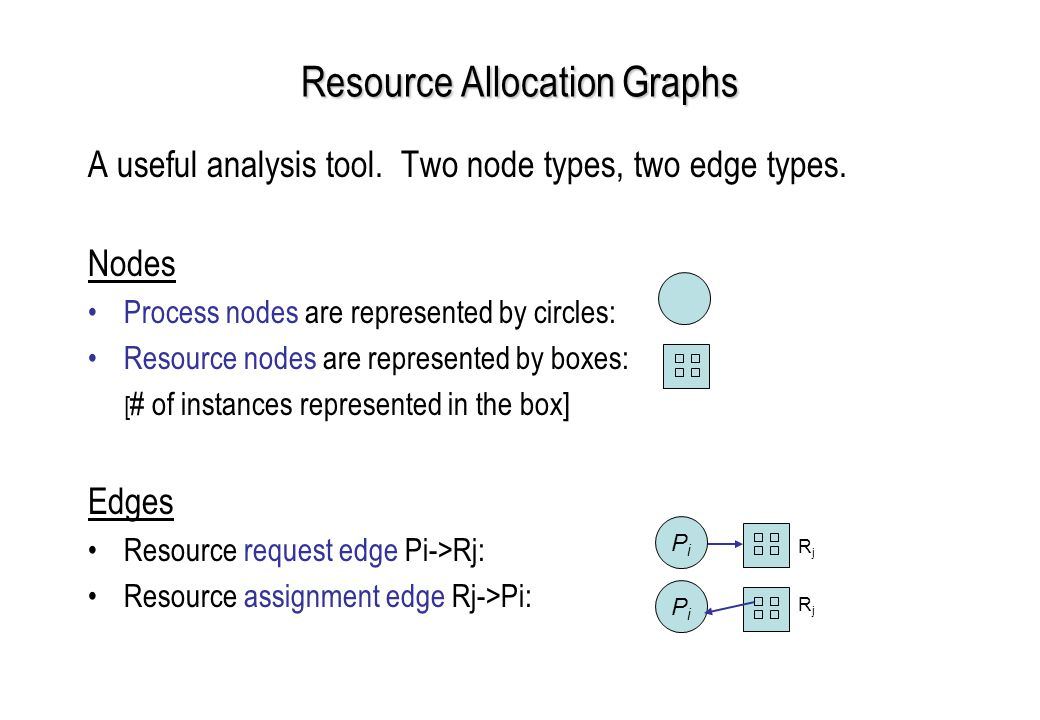 Resource Allocation Graphs A useful analysis tool.