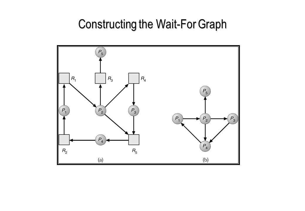 Constructing the Wait-For Graph