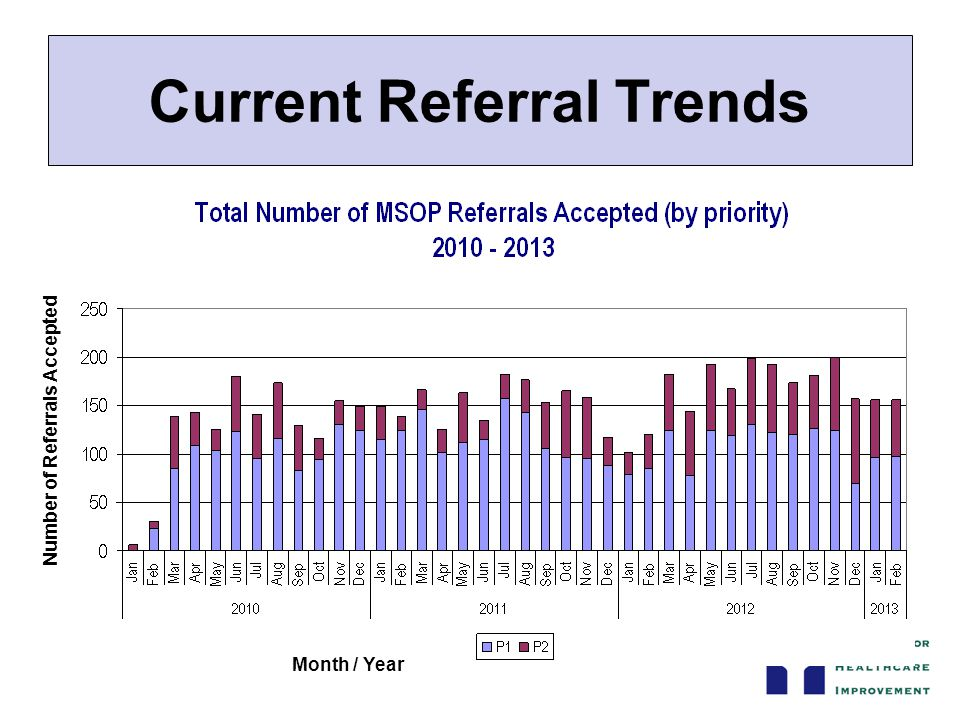 Current Referral Trends Number of Referrals Accepted Month / Year