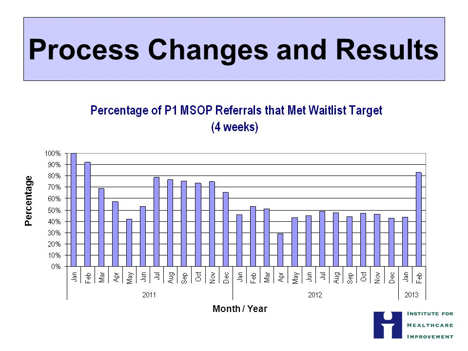 Process Changes and Results Percentage Month / Year