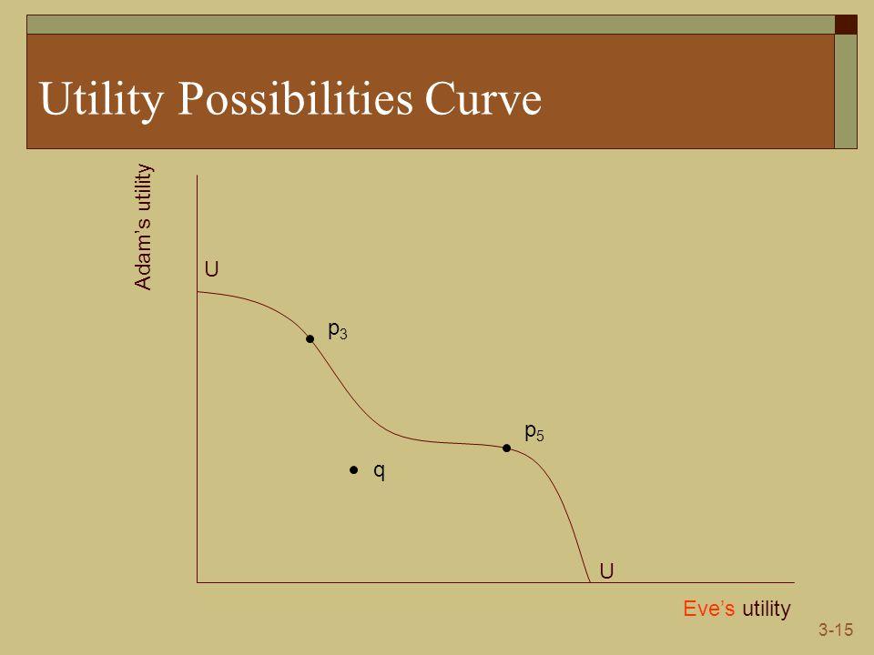 3-15 Utility Possibilities Curve Eve's utility Adam's utility U U p3p3 q p5p5