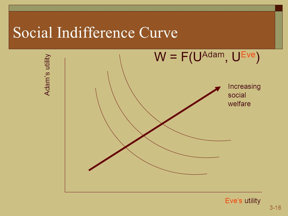 3-16 Social Indifference Curve Eve's utility Adam's utility W = F(U Adam, U Eve ) Increasing social welfare
