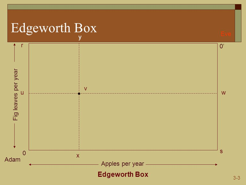 3-14 Efficiency versus Equity Edgeworth Box Adam Eve 0 0' s r Apples per year Fig leaves per year q p5p5 p3p3