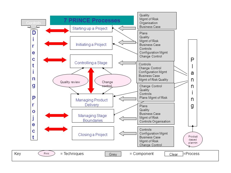 PlanningPlanning Managing Stage Boundaries Change Control Quality Controls Plans Mgmt of Risk Product -based plannin g Controls Directing ProjectDirec
