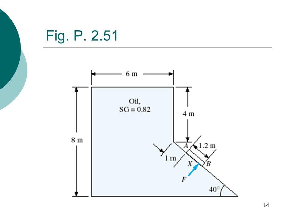 14 Fig. P. 2.51